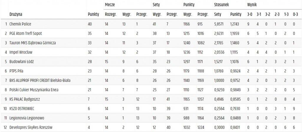 Tabela ORLENLigi po 15. kolejce