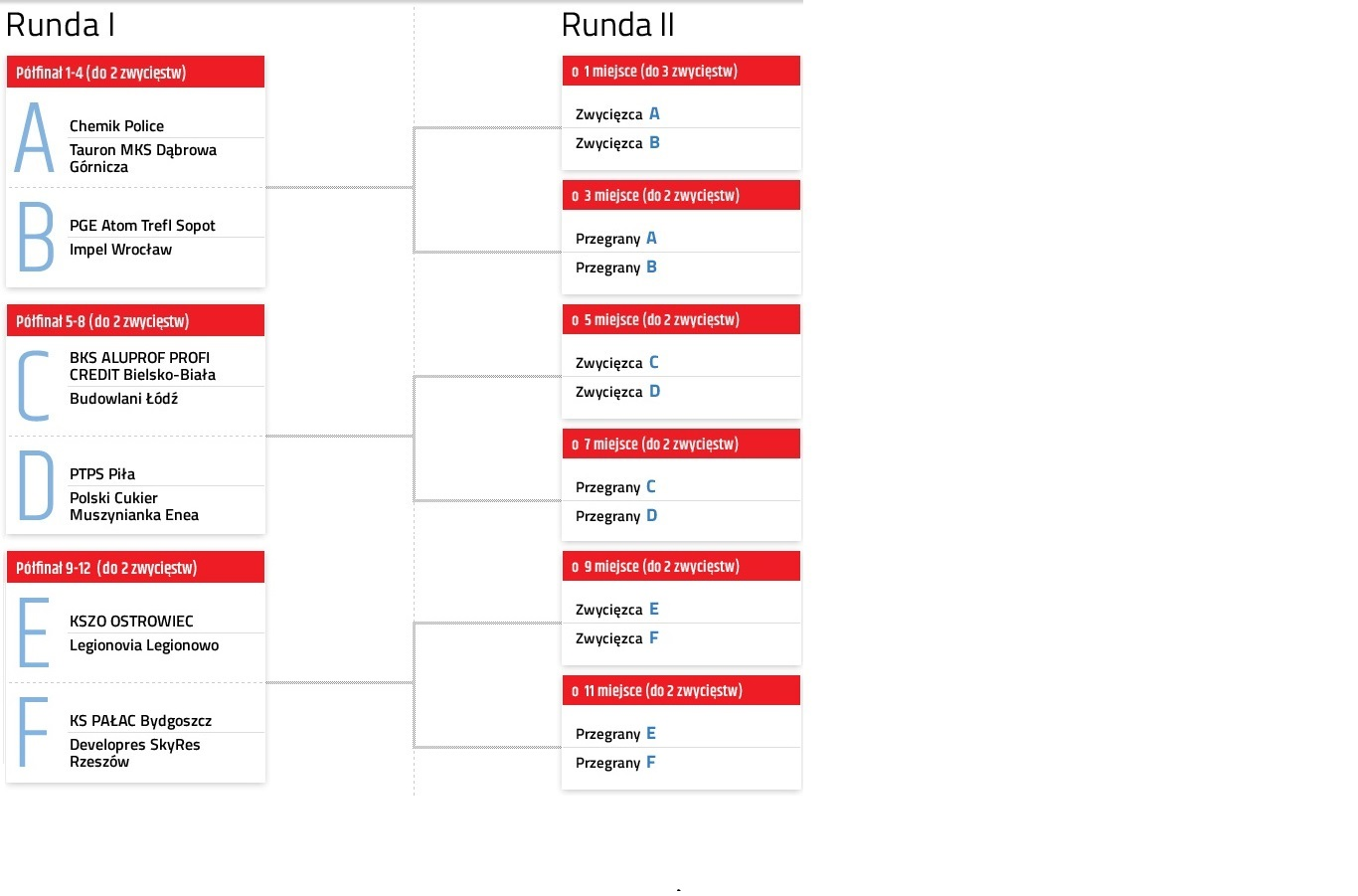 faza play-off ORLEN Liga