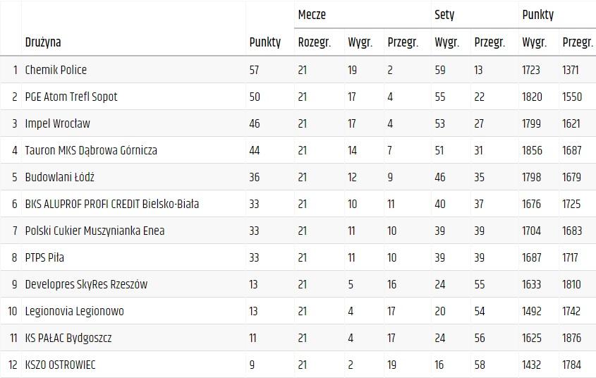 ORLEN Liga po 21. kolejce